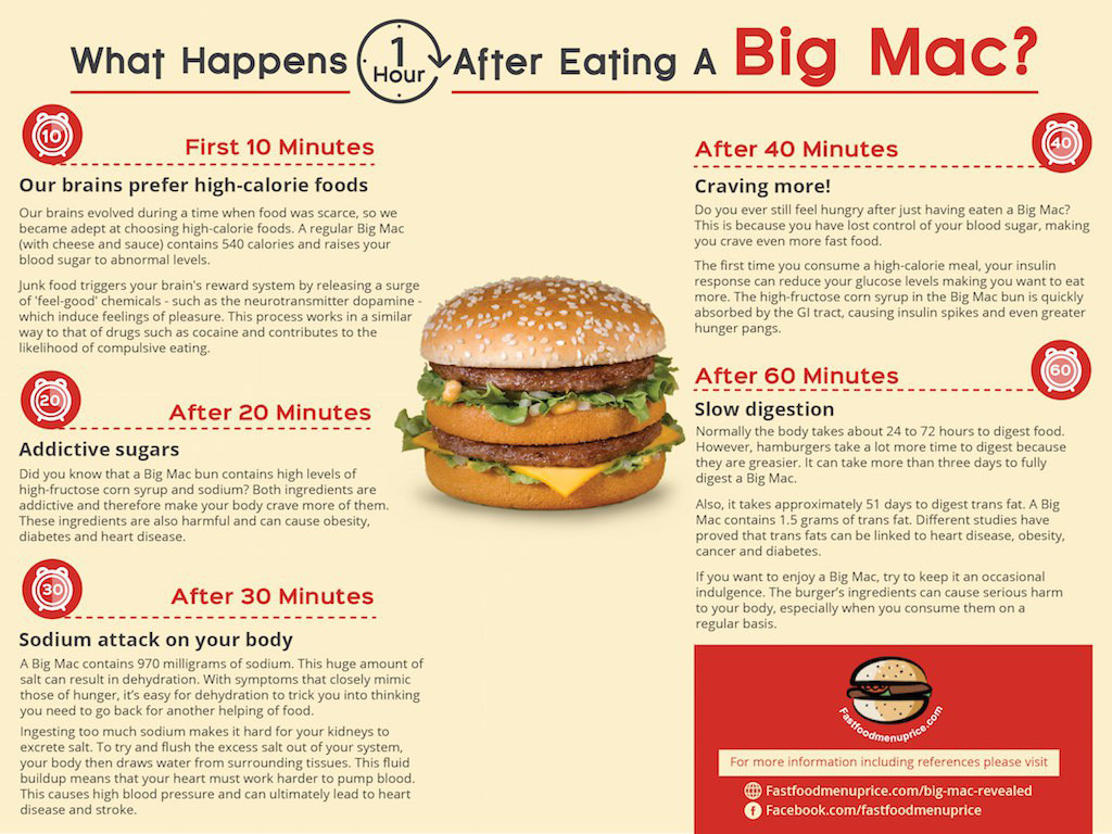 What-Happens-One-Hour-After-Eating-Big-Mac-McDonalds-Fast-Food-Healthy