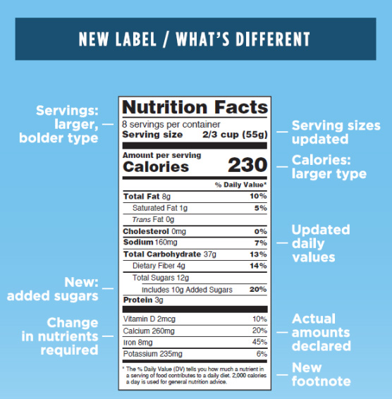 FDA-Labels-Nutrition-Label-Education-Changes-2016