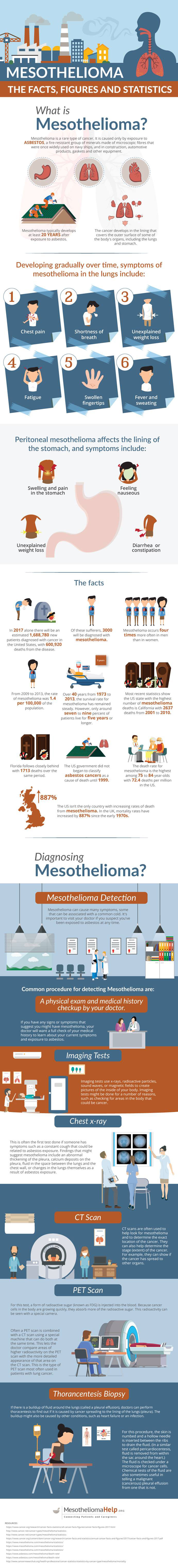 Mesothelioma-Infographic-Health-Communication-CDC-Therapy-Asbestos-Disease